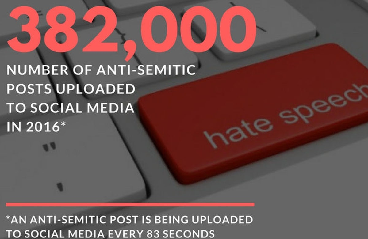 An anti-Semitic post is uploaded to social media every 83 seconds, WJC research finds